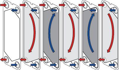 принцип работы пластинчатых теплообменников